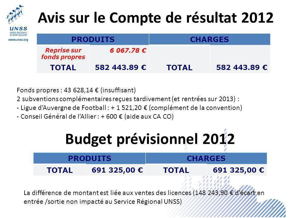 Avis sur le Compte de résultat 2012 Reprise sur fonds propres