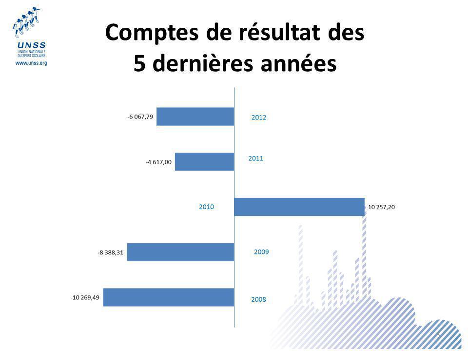 Comptes de résultat des