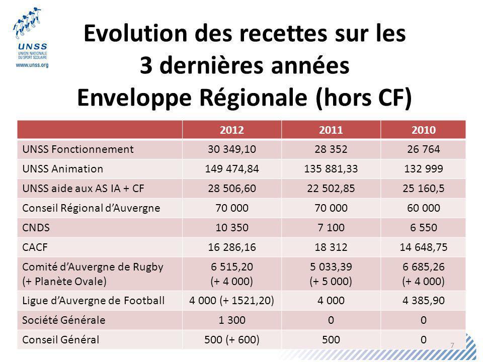 Evolution des recettes sur les Enveloppe Régionale (hors CF)