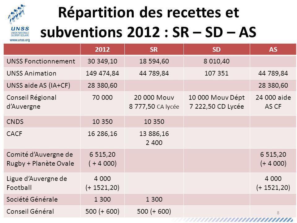 Répartition des recettes et subventions 2012 : SR – SD – AS