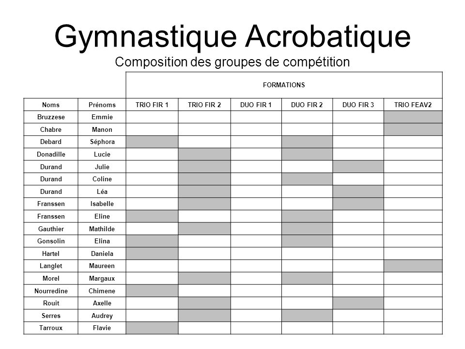 Gymnastique Acrobatique Composition des groupes de compétition