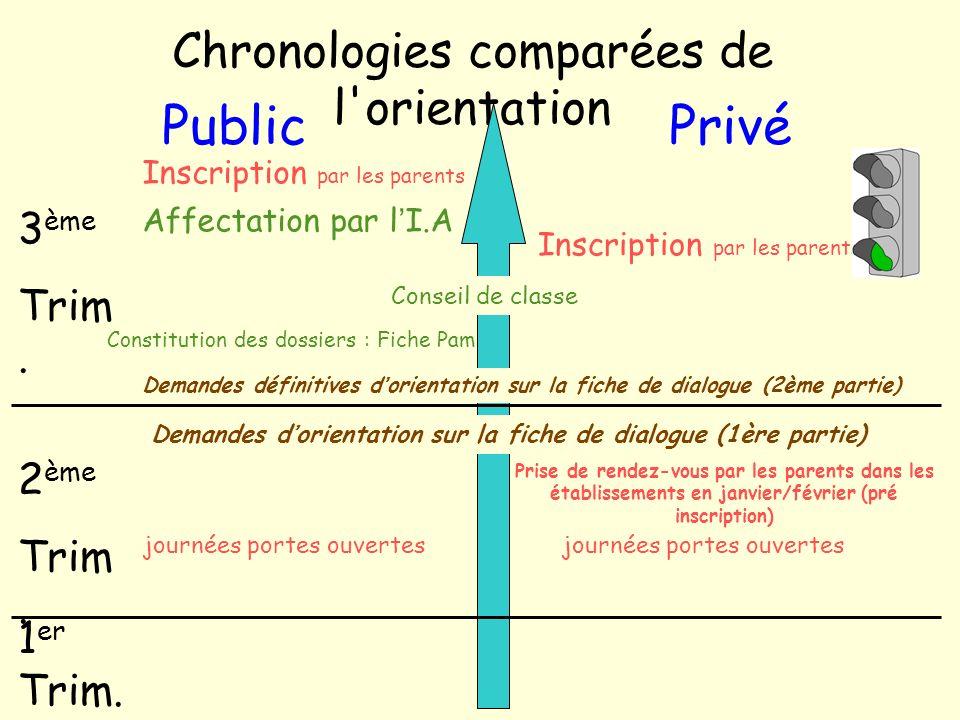Public Privé Chronologies comparées de l orientation 3ème Trim. 2ème