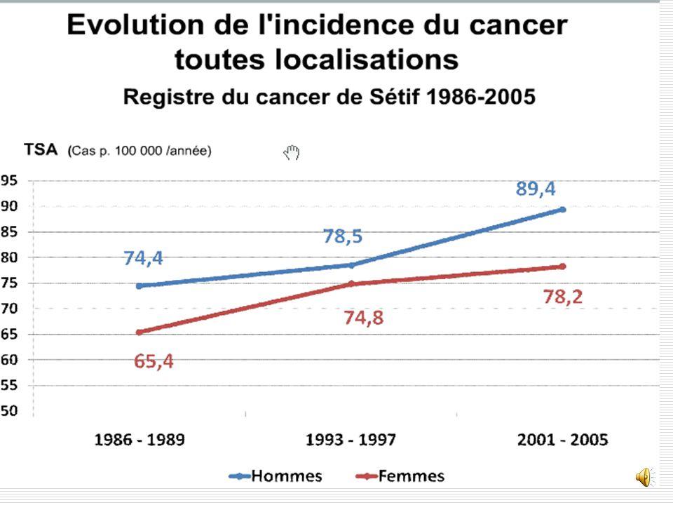 Néanmoins même si cette incidence est faible comparée à celle des pays occidentaux , elle est en augmentation comme le montre bien le graphe emprunté au registre du cancer de Sétif pour la période 1986-2005.