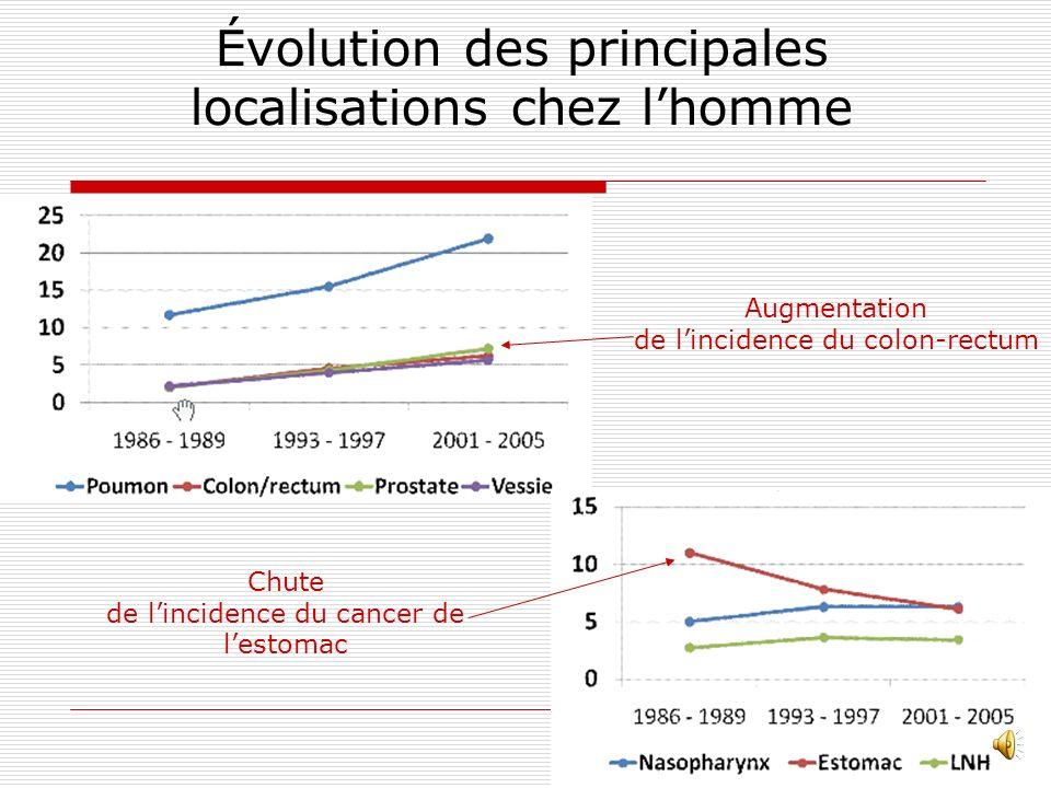 Évolution des principales localisations chez l'homme