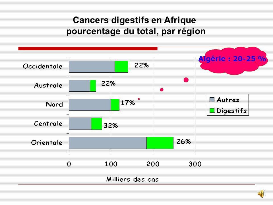 Cancers digestifs en Afrique pourcentage du total, par région