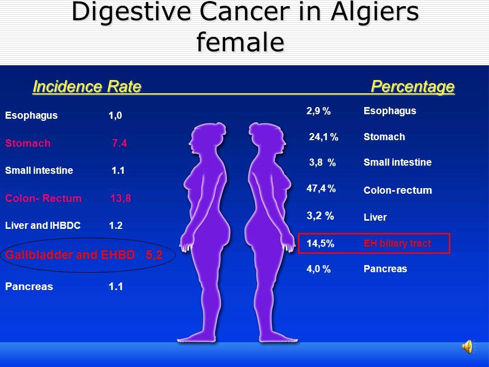 Digestive Cancer in Algiers female