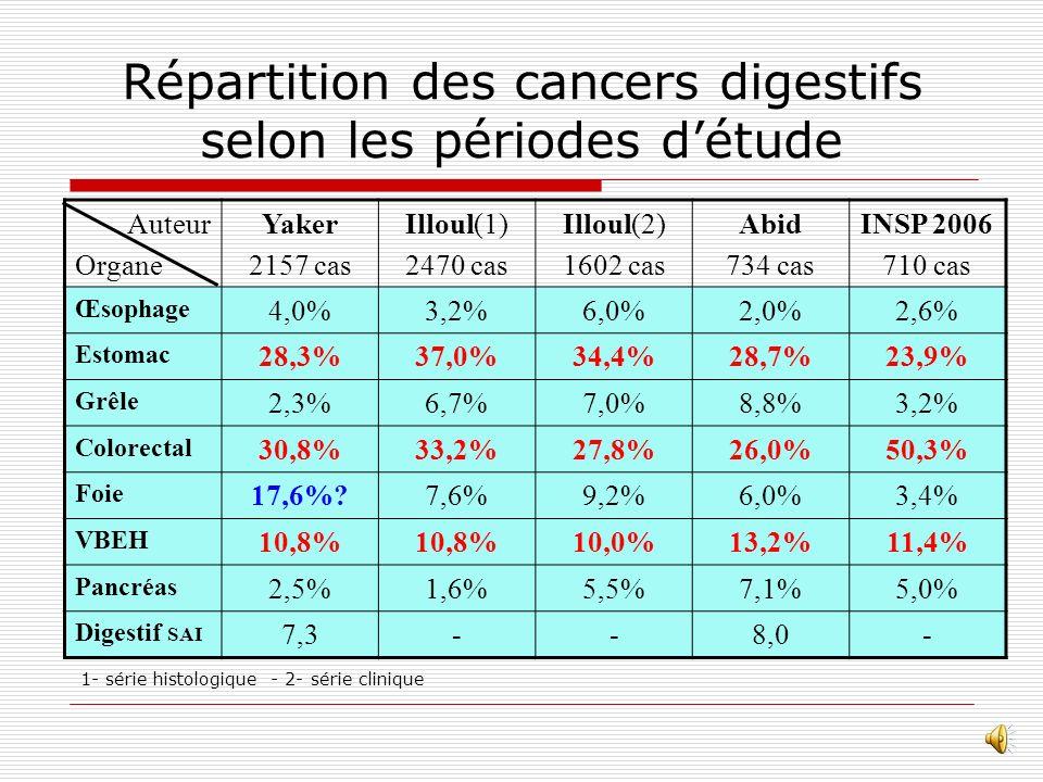 Répartition des cancers digestifs selon les périodes d'étude