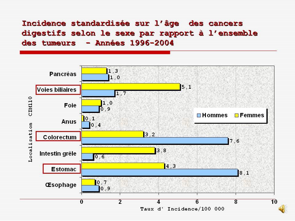 Incidence standardisée sur l'âge des cancers digestifs selon le sexe par rapport à l'ensemble des tumeurs - Années 1996-2004