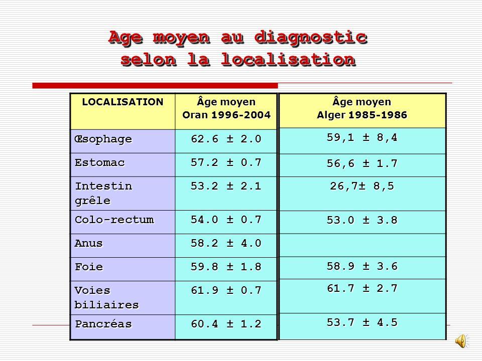 Age moyen au diagnostic