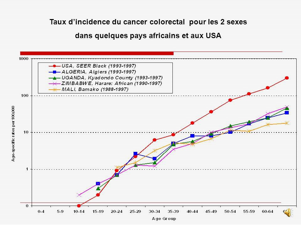 Taux d'incidence du cancer colorectal pour les 2 sexes