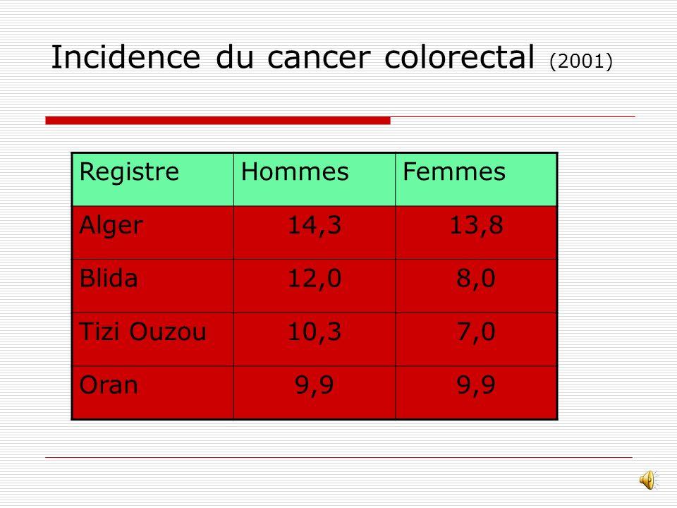 Incidence du cancer colorectal (2001)