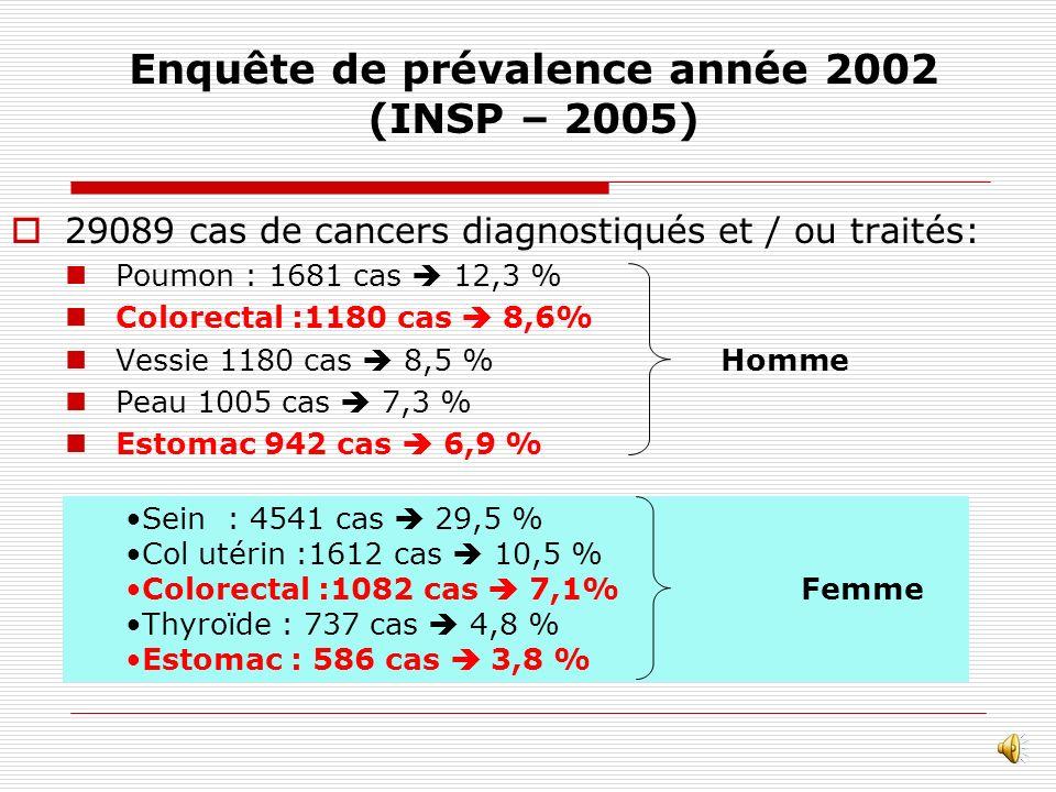 Enquête de prévalence année 2002 (INSP – 2005)