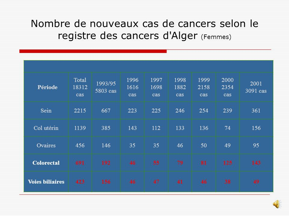 Nombre de nouveaux cas de cancers selon le registre des cancers d Alger (Femmes)