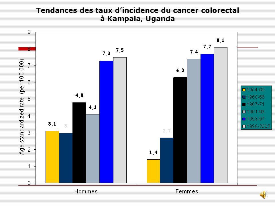 Tendances des taux d'incidence du cancer colorectal