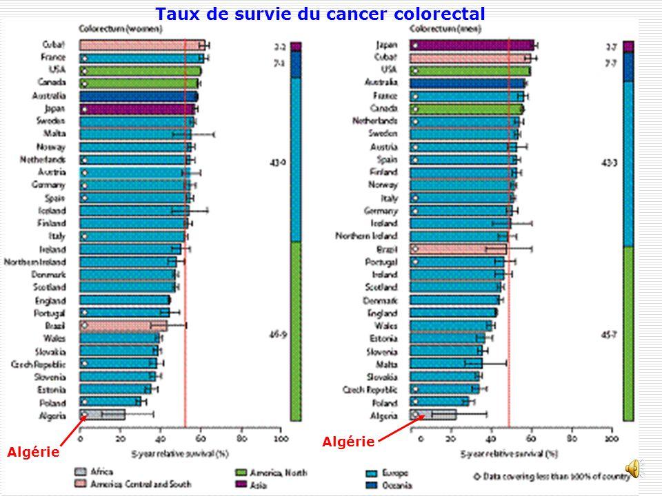Taux de survie du cancer colorectal