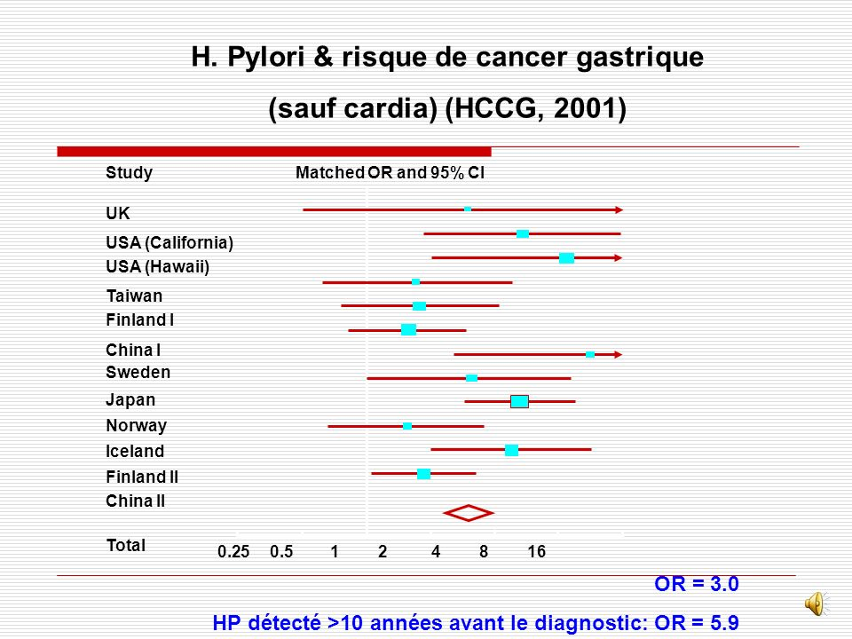 H. Pylori & risque de cancer gastrique