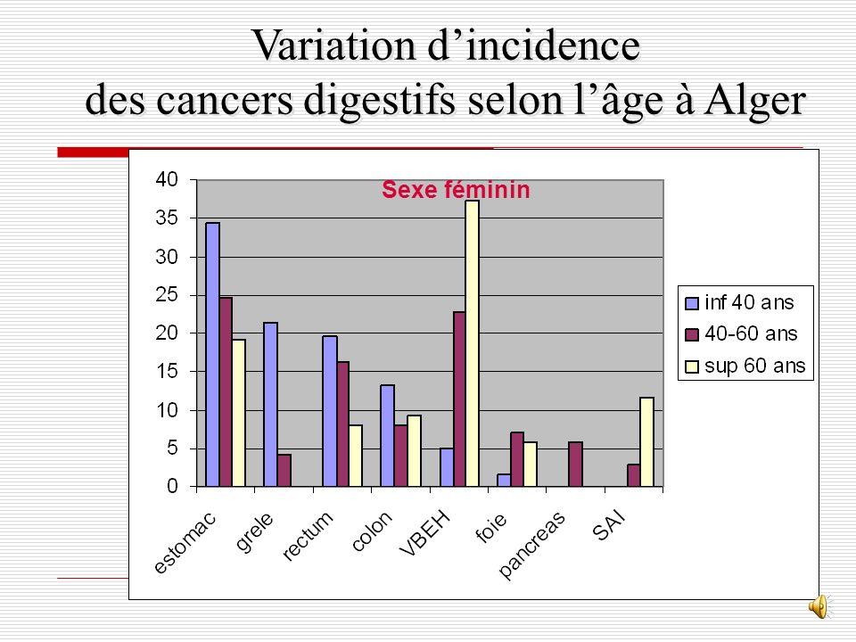 Variation d'incidence des cancers digestifs selon l'âge à Alger