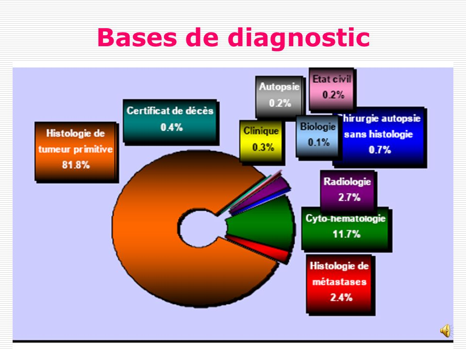 Bases de diagnostic