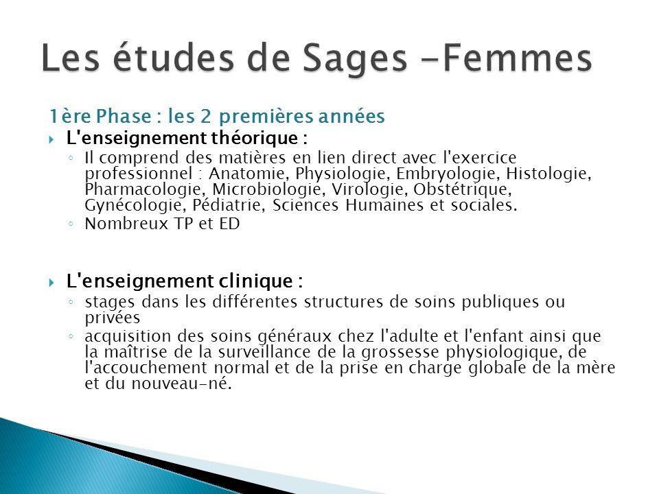 Les études de Sages -Femmes