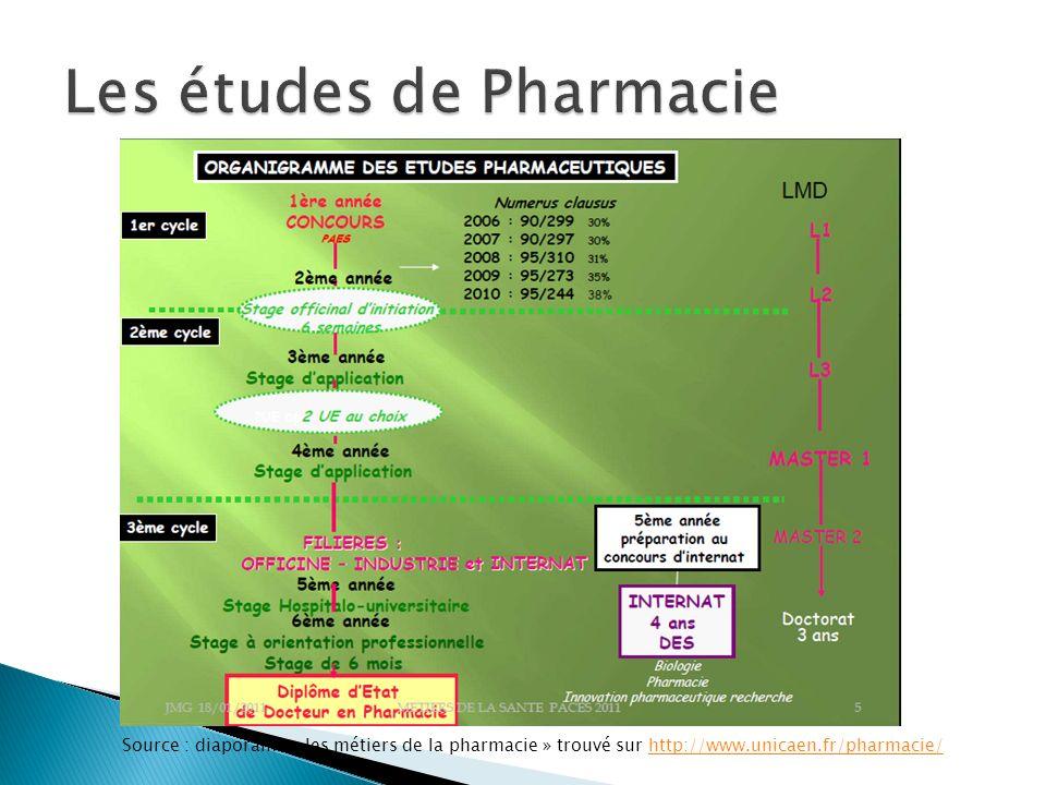 Les études de Pharmacie
