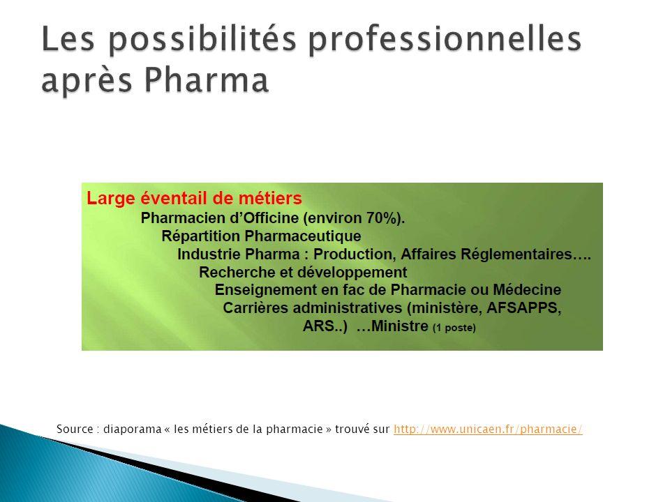 Les possibilités professionnelles après Pharma