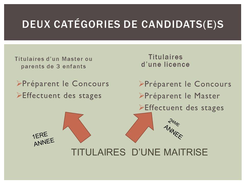 DEUX catégories de candidats(e)s