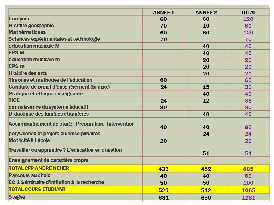 ANNEE 1. ANNEE 2. TOTAL. Français. 60. 120. Histoire-géographie. 70. 10. 80. Mathématiques.
