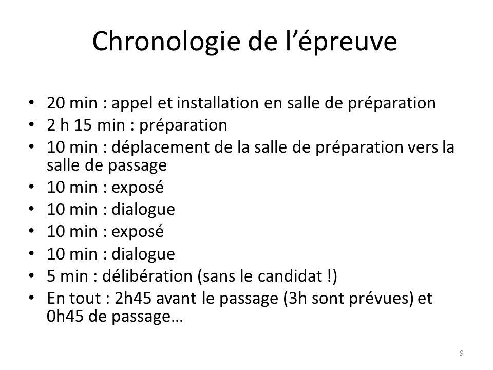 Chronologie de l'épreuve