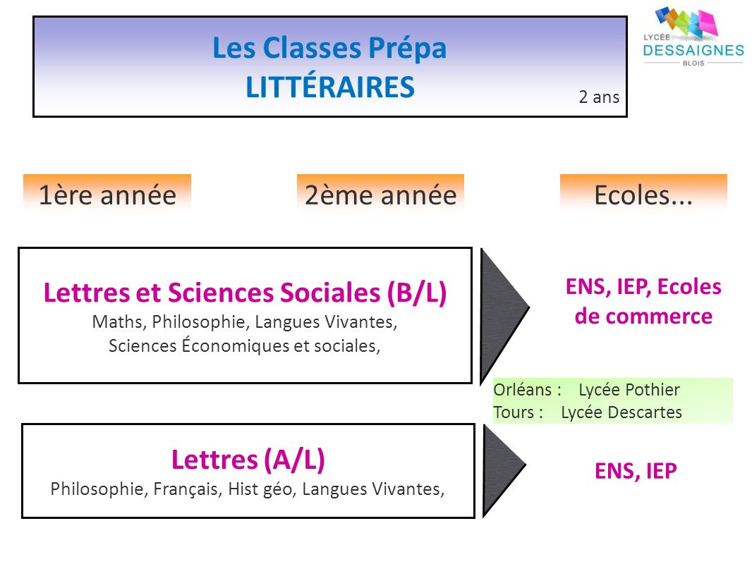 ENS, IEP, Ecoles de commerce Lettres et Sciences Sociales (B/L)