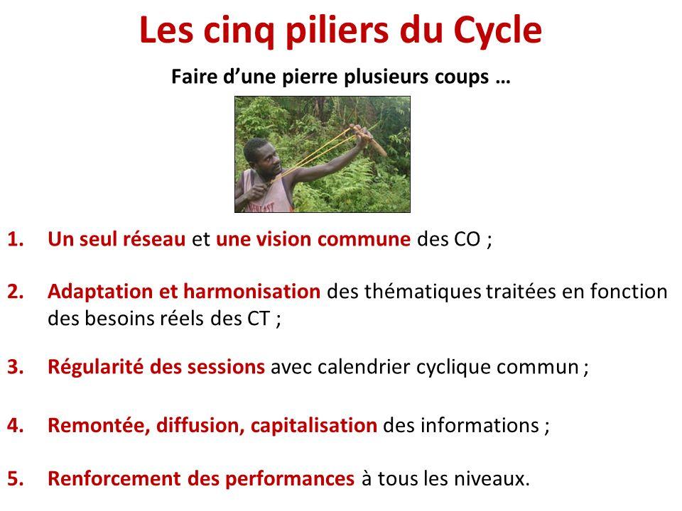 Les cinq piliers du Cycle