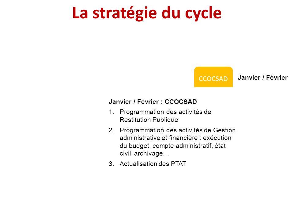 La stratégie du cycle CRO CROCSAD CSAD Janvier Janvier / Février