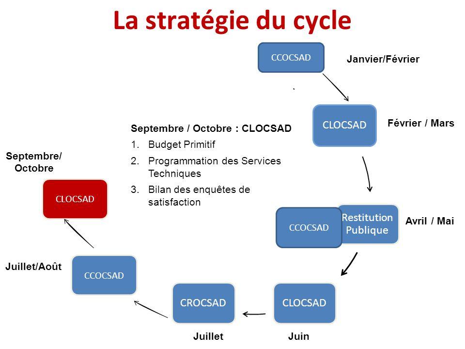 La stratégie du cycle Janvier Février / Mars Avril / Mai Juin Juillet