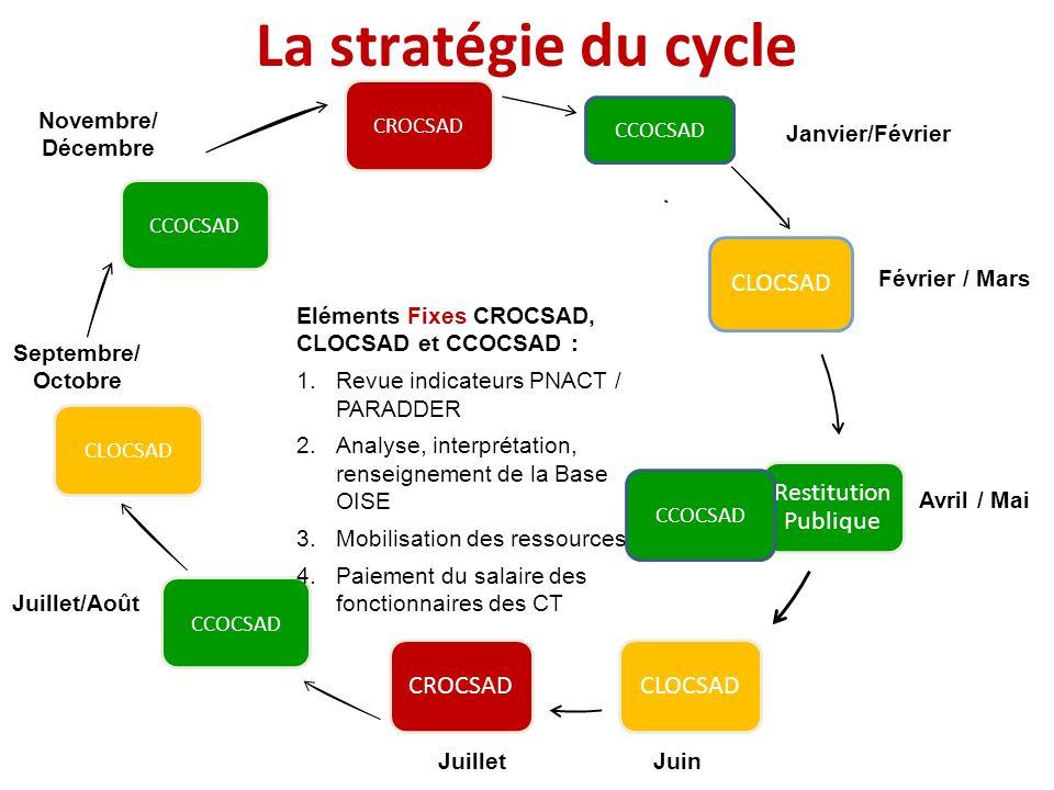 La stratégie du cycle CROCSAD Janvier Février / Mars Avril / Mai Juin