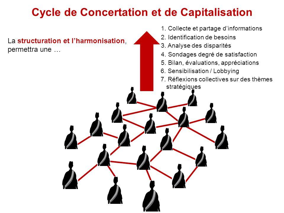 Cycle de Concertation et de Capitalisation