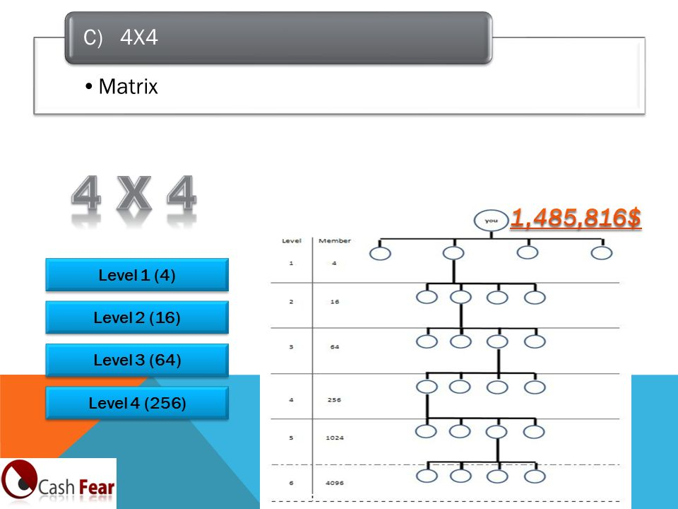 4 x 4 1,485,816$ C) 4X4 Matrix Level 1 (4) Level 2 (16) Level 3 (64)