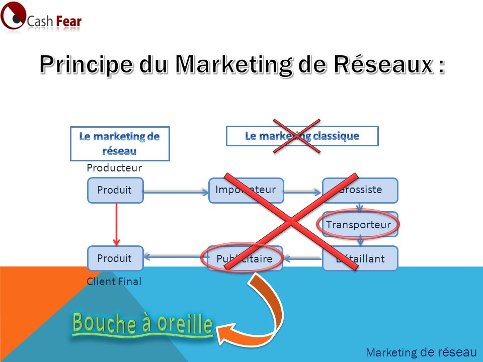 Principe du Marketing de Réseaux : Le marketing classique