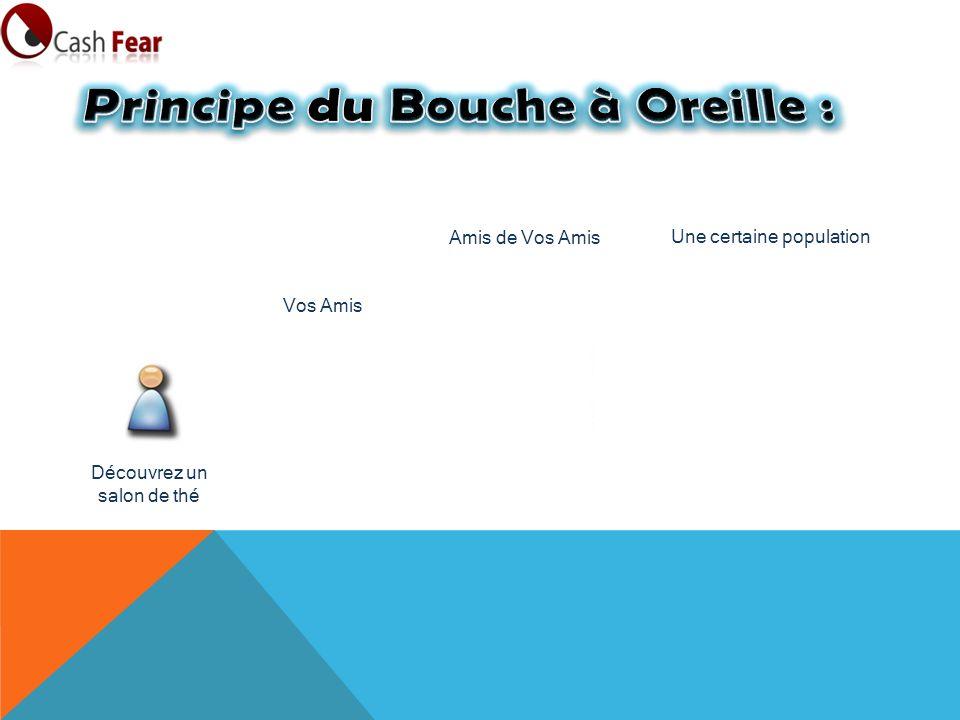 Principe du Bouche à Oreille :