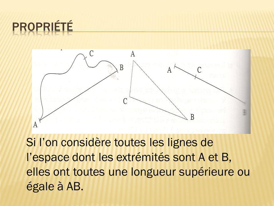 Propriété Si l'on considère toutes les lignes de l'espace dont les extrémités sont A et B, elles ont toutes une longueur supérieure ou égale à AB.