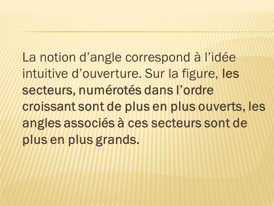 La notion d'angle correspond à l'idée intuitive d'ouverture