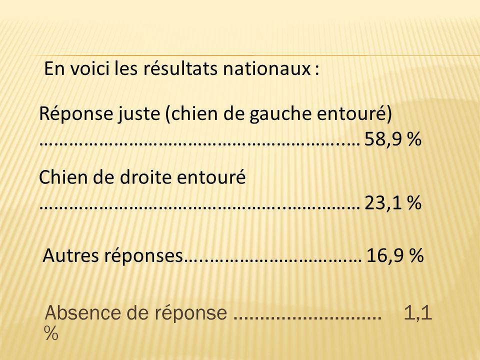 En voici les résultats nationaux :