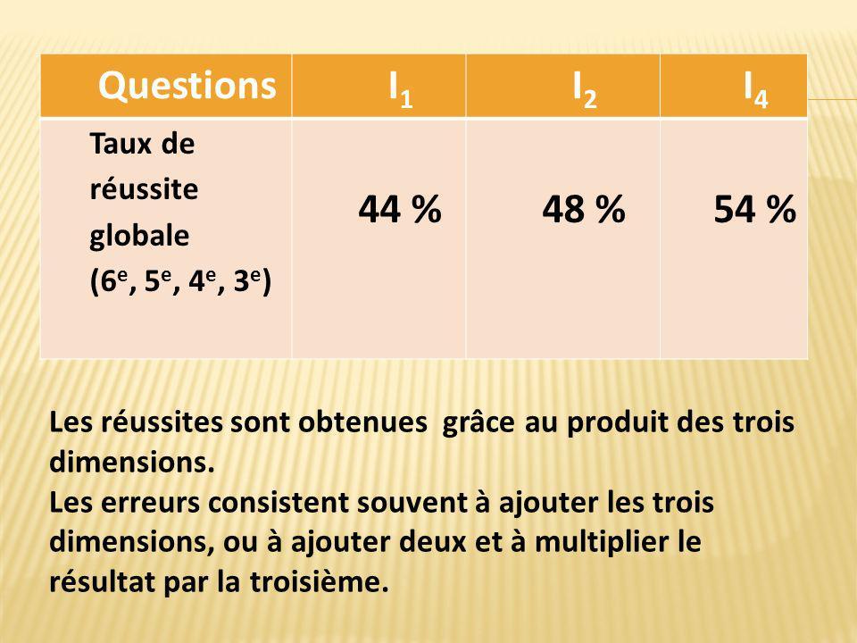 Questions I1 I2 I4 44 % 48 % 54 % Taux de réussite globale