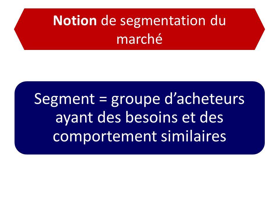 Notion de segmentation du marché