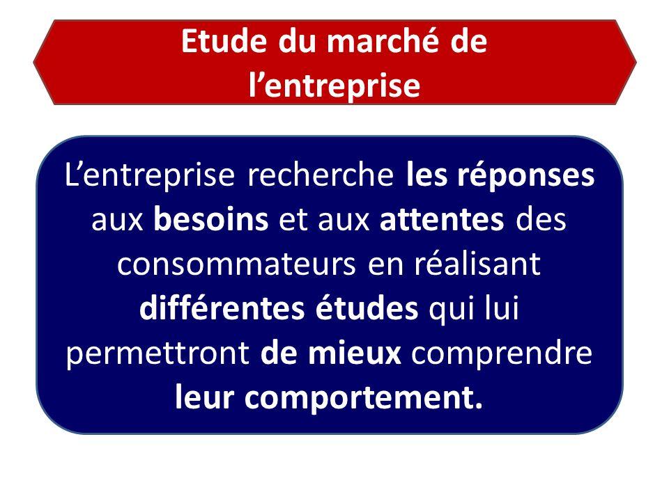 Etude du marché de l'entreprise