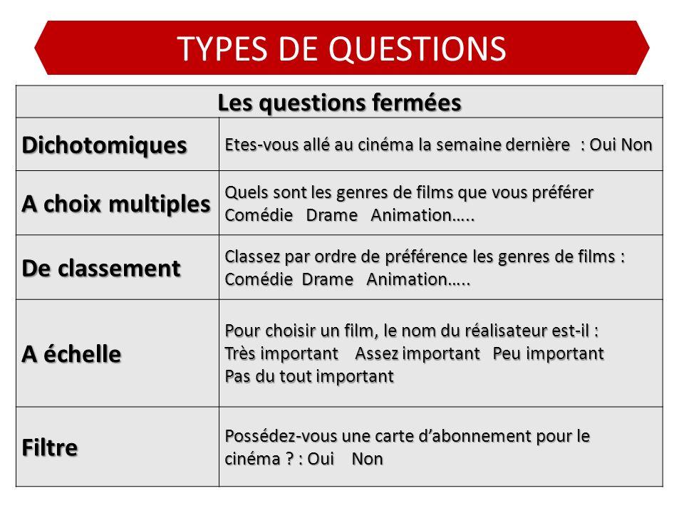 TYPES DE QUESTIONS Les questions fermées Dichotomiques