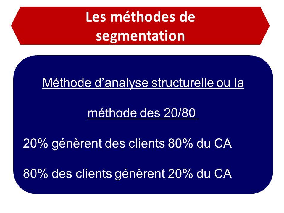 Les méthodes de segmentation