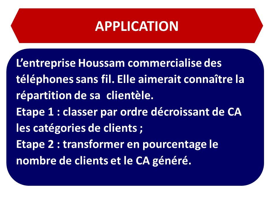 APPLICATION L'entreprise Houssam commercialise des