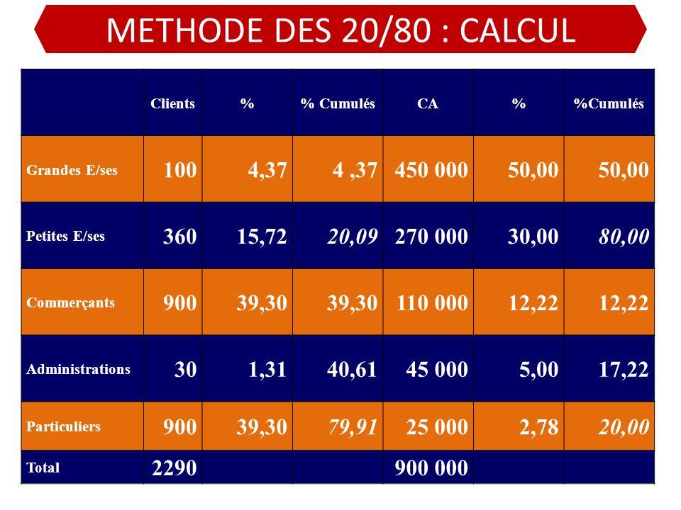 METHODE DES 20/80 : CALCUL Clients. % % Cumulés. CA. %Cumulés. Grandes E/ses. 100. 4,37. 4 ,37.