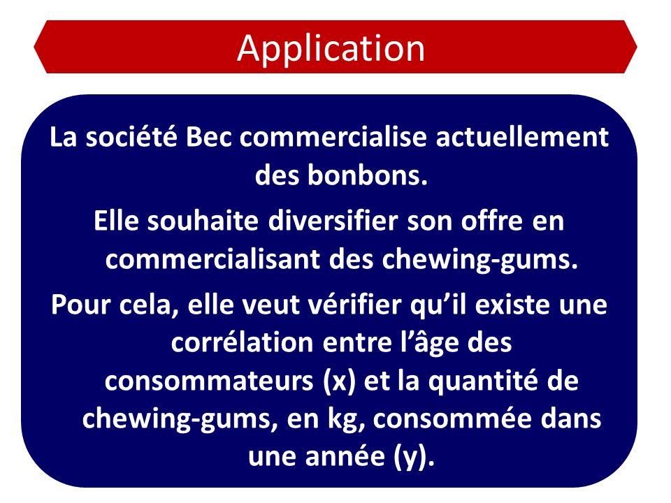 La société Bec commercialise actuellement des bonbons.