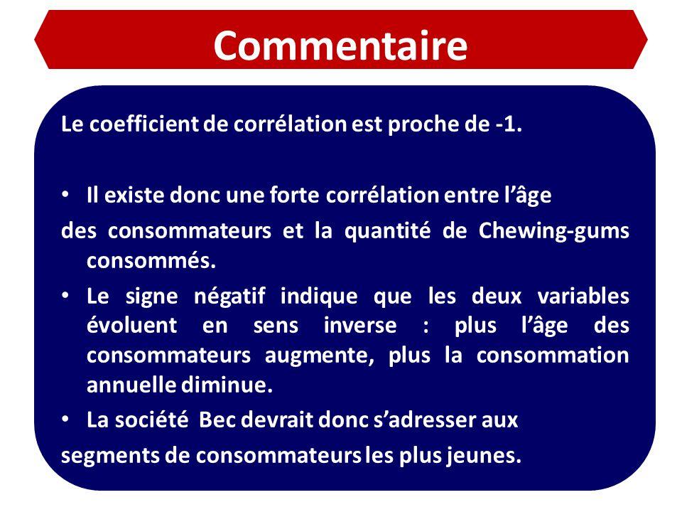 Commentaire Le coefficient de corrélation est proche de -1.