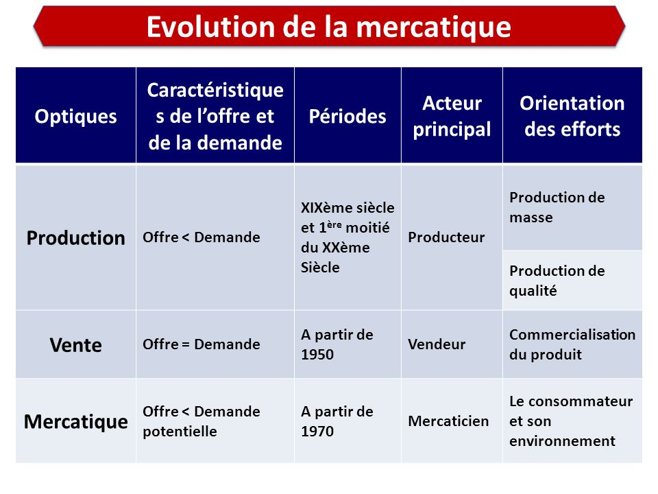 Evolution de la mercatique